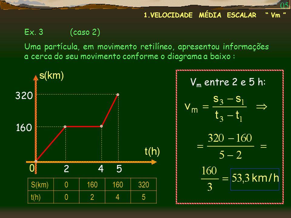 Ex. 3 (caso 2) Uma partícula, em movimento retilíneo, apresentou informações a cerca do seu movimento conforme o diagrama a baixo : S(km)0160 320 t(h)