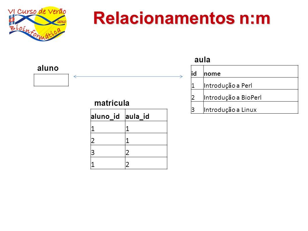 Relacionamentos n:m idnome 1Introdução a Perl 2Introdução a BioPerl 3Introdução a Linux aula aluno_idaula_id 11 21 32 12 matricula aluno