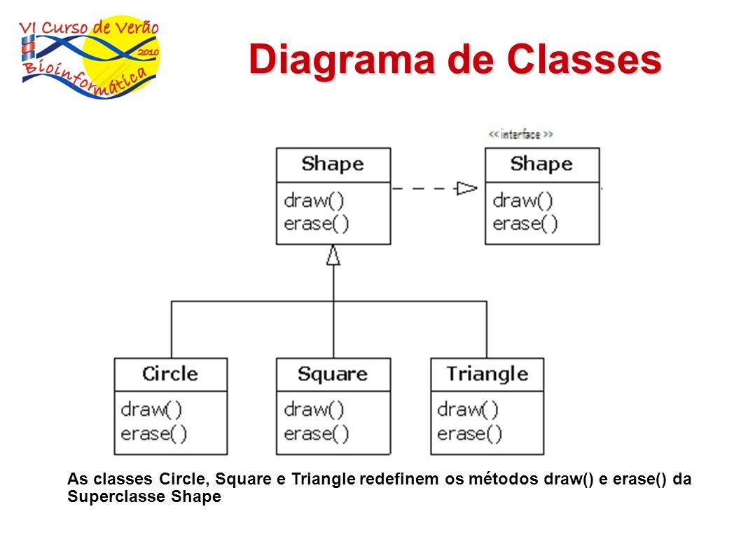 Diagrama de Classes As classes Circle, Square e Triangle redefinem os métodos draw() e erase() da Superclasse Shape