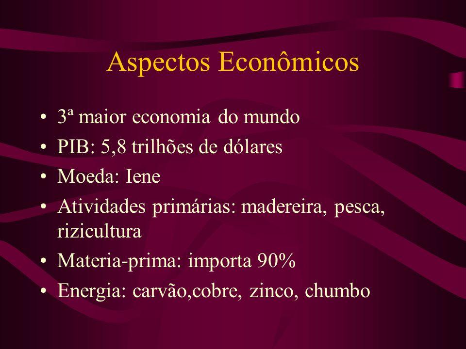 Aspectos Econômicos 3ª maior economia do mundo PIB: 5,8 trilhões de dólares Moeda: Iene Atividades primárias: madereira, pesca, rizicultura Materia-pr