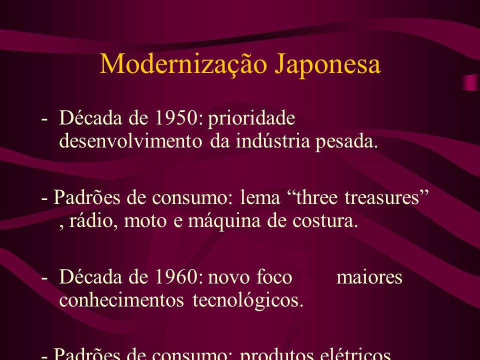 Modernização Japonesa -Década de 1950: prioridade desenvolvimento da indústria pesada. - Padrões de consumo: lema three treasures, rádio, moto e máqui