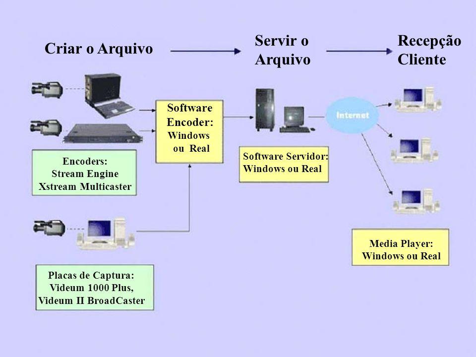 Criar o Arquivo Servir o Arquivo Recepção Cliente Encoders: Stream Engine Xstream Multicaster Placas de Captura: Videum 1000 Plus, Videum II BroadCast