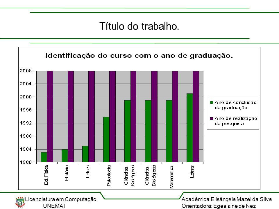 Licenciatura em Computação UNEMAT Acadêmica:Elisângela Mazei da Silva Orientadora: Egeslaine de Nez Título do trabalho.