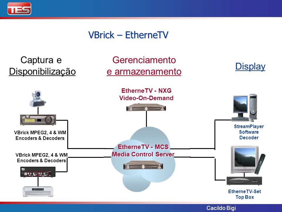 Cacildo Bigi VBrick – EtherneTV EtherneTV - NXG Video-On-Demand Server EtherneTV - NXG Video-On-Demand Server EtherneTV - MCS Media Control Server Eth
