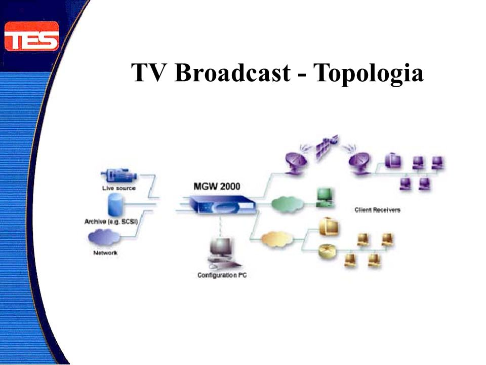 TV Broadcast - Topologia