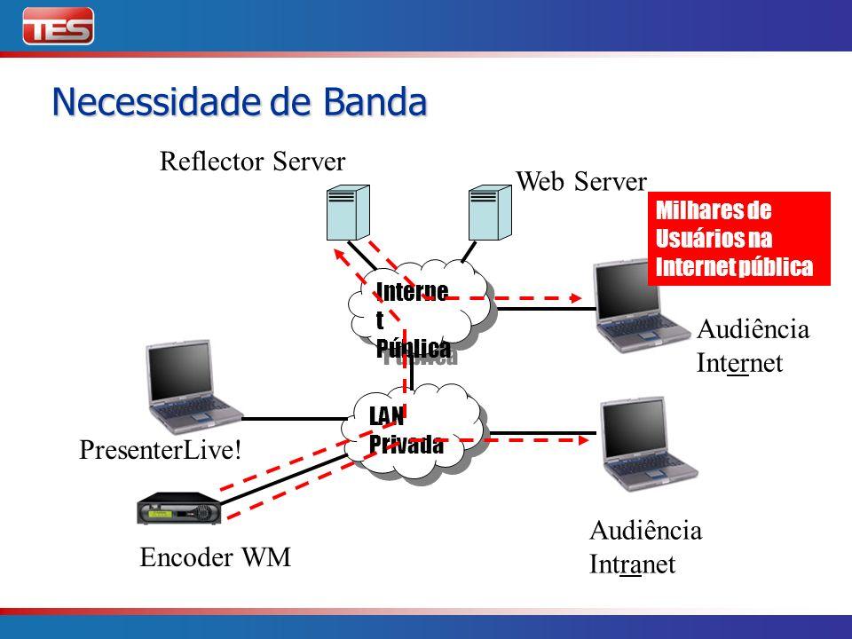 LAN Privada LAN Privada Web Server Audiência Internet PresenterLive! Reflector Server Interne t Pública Interne t Pública Audiência Intranet Encoder W