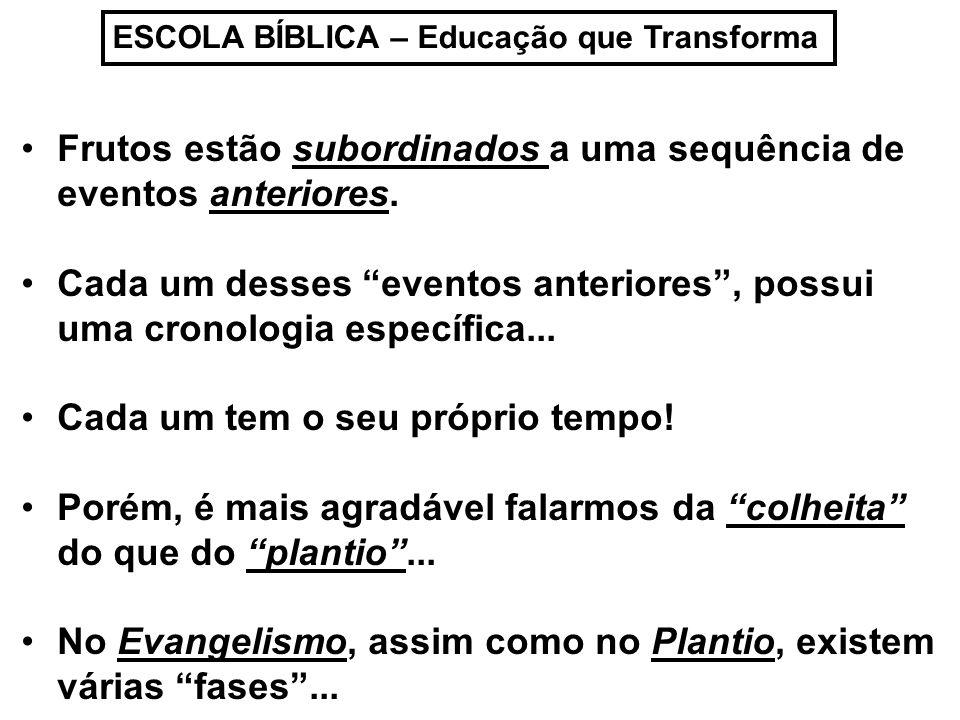 ESCOLA BÍBLICA – Educação que Transforma Frutos estão subordinados a uma sequência de eventos anteriores.