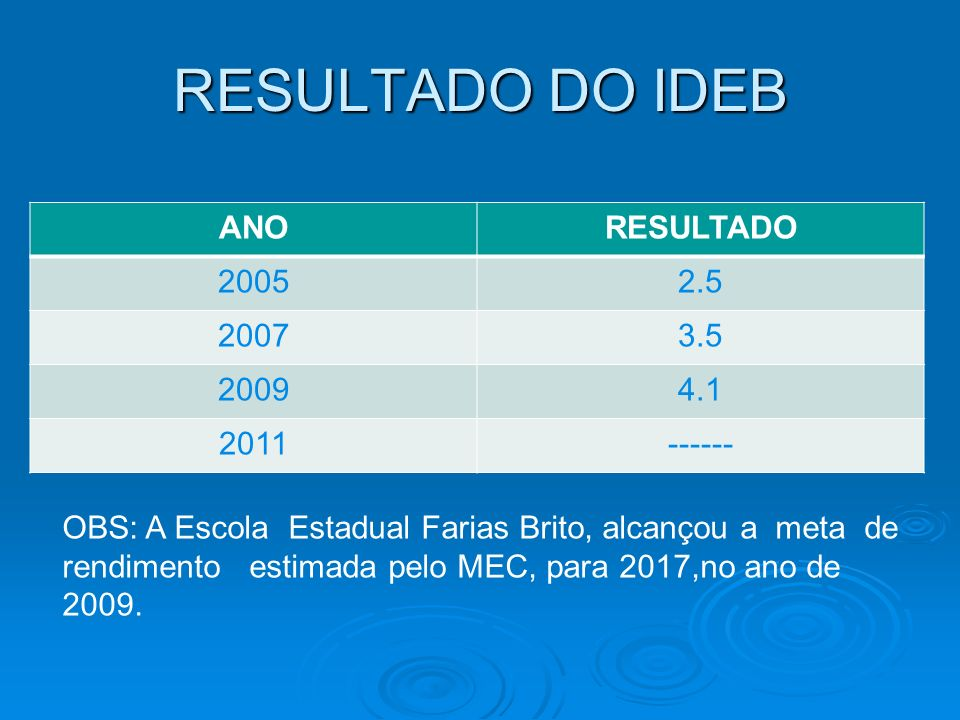 RESULTADO DO IDEB ANORESULTADO 20052.5 20073.5 20094.1 2011------ OBS: A Escola Estadual Farias Brito, alcançou a meta de rendimento estimada pelo MEC
