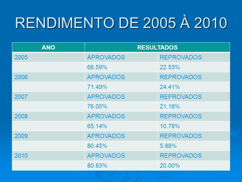 RENDIMENTO DE 2005 À 2010 ANORESULTADOS 2005APROVADOSREPROVADOS 66.59%22.53% 2006APROVADOSREPROVADOS 71.49%24.41% 2007APROVADOSREPROVADOS 76.00%21.18%