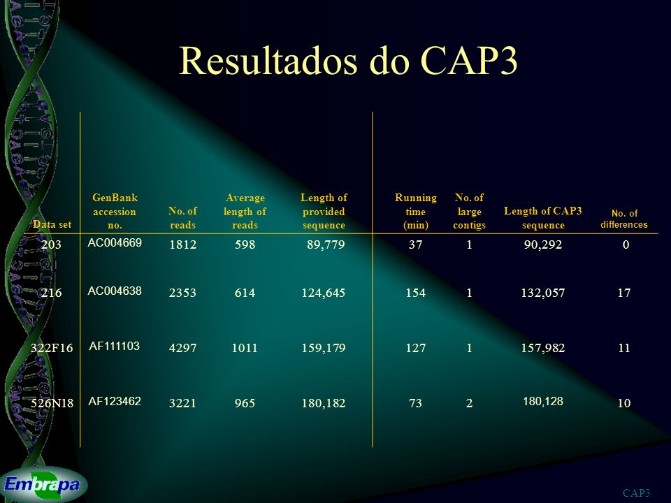 CAP3 Resultados do CAP3 Data set GenBank accession no. No. of reads Average length of reads Length of provided sequence Running time (min) No. of larg