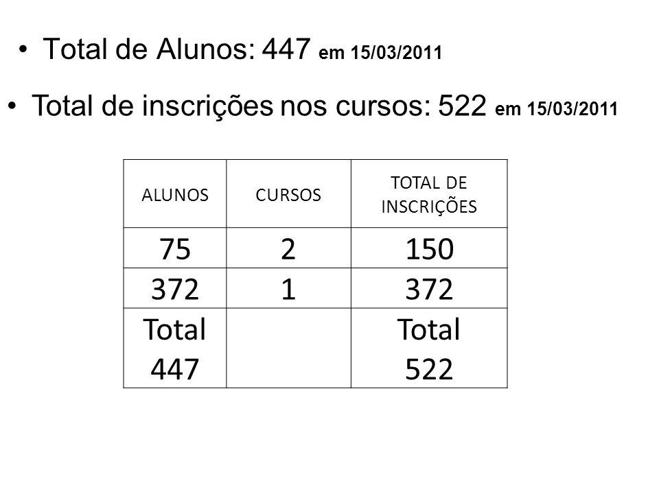 Total de inscrições nos cursos: 522 em 15/03/2011 Total de Alunos: 447 em 15/03/2011 ALUNOSCURSOS TOTAL DE INSCRIÇÕES 752150 3721 Total 447 Total 522