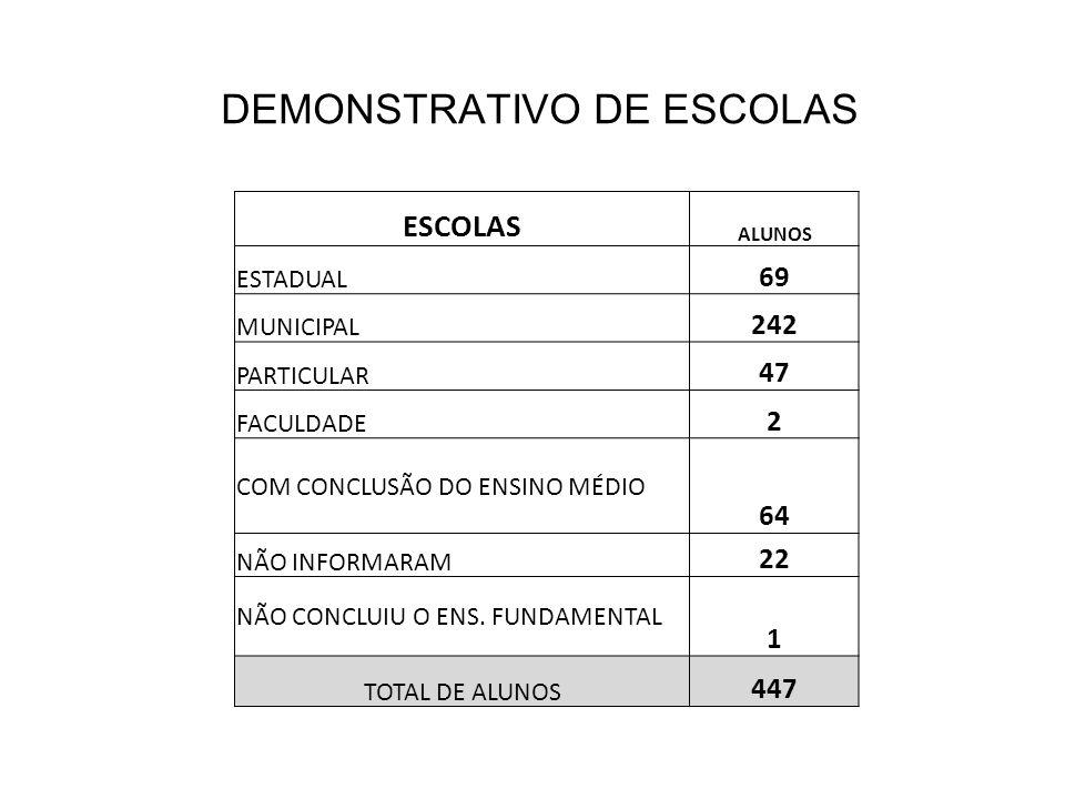 DEMONSTRATIVO DE ESCOLAS ESCOLAS ALUNOS ESTADUAL 69 MUNICIPAL 242 PARTICULAR 47 FACULDADE 2 COM CONCLUSÃO DO ENSINO MÉDIO 64 NÃO INFORMARAM 22 NÃO CON