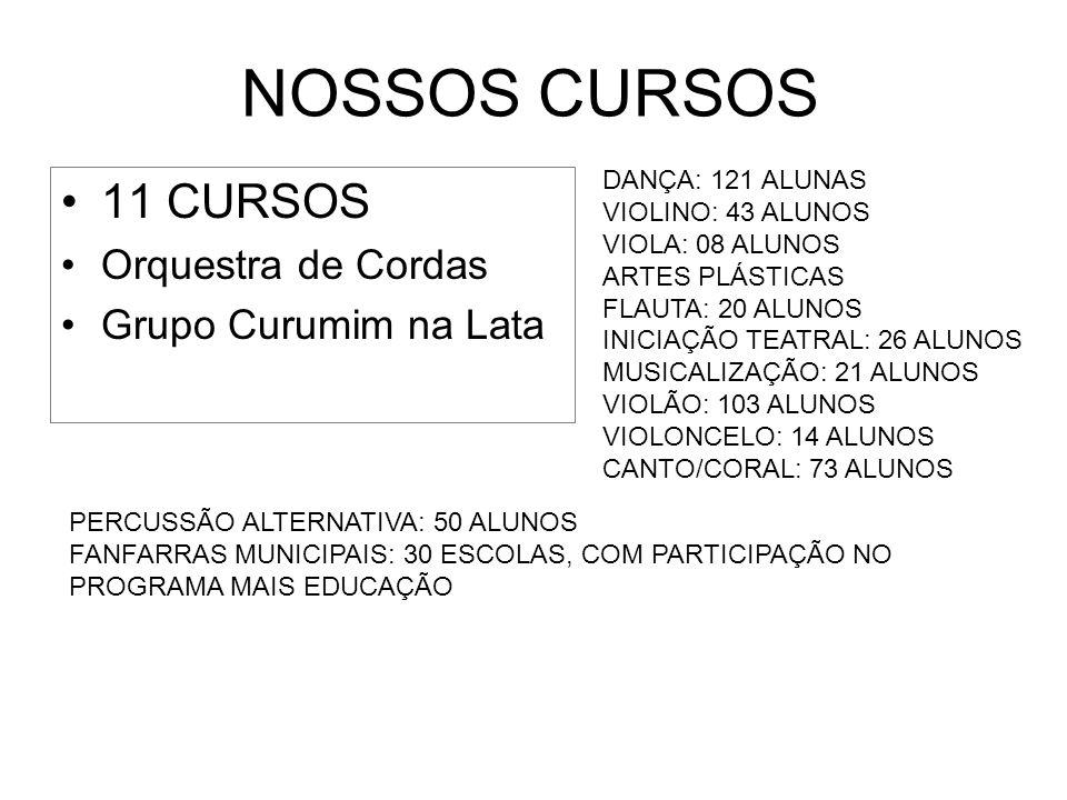 NOSSOS CURSOS 11 CURSOS Orquestra de Cordas Grupo Curumim na Lata DANÇA: 121 ALUNAS VIOLINO: 43 ALUNOS VIOLA: 08 ALUNOS ARTES PLÁSTICAS FLAUTA: 20 ALU