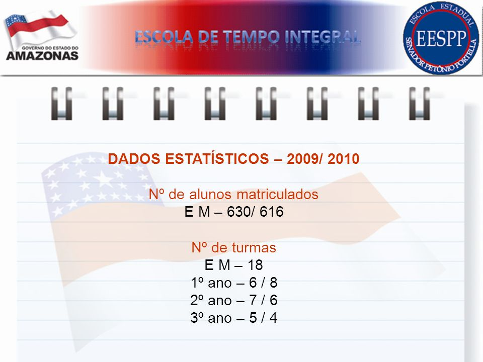 DADOS ESTATĺSTICOS – 2009/ 2010 Nº de alunos matriculados E M – 630/ 616 Nº de turmas E M – 18 1º ano – 6 / 8 2º ano – 7 / 6 3º ano – 5 / 4