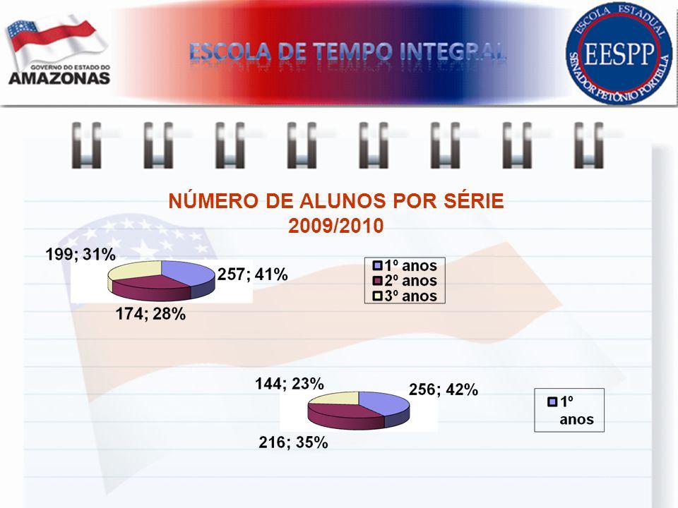 NÚMERO DE ALUNOS POR SÉRIE 2009/2010