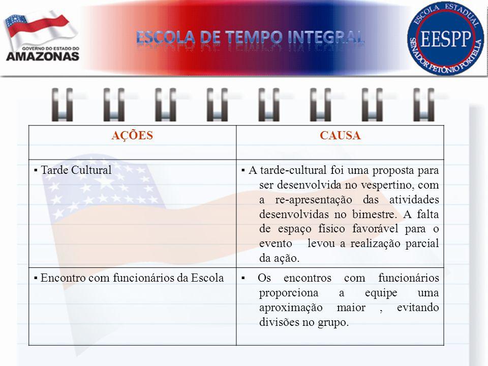 AÇÕESCAUSA Tarde Cultural A tarde-cultural foi uma proposta para ser desenvolvida no vespertino, com a re-apresentação das atividades desenvolvidas no