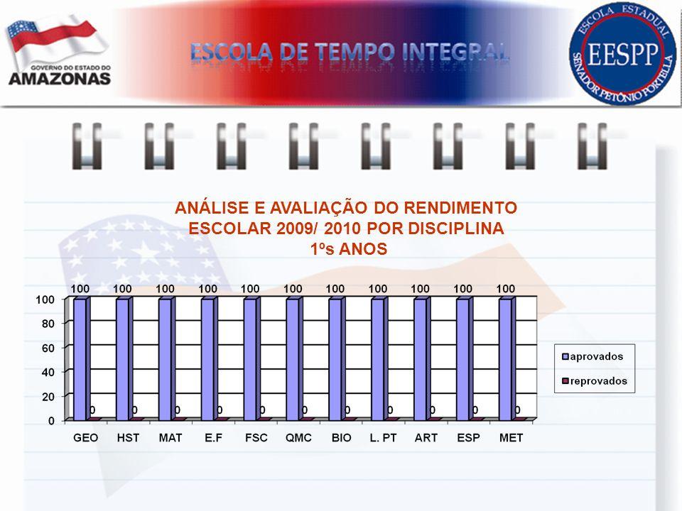 ANÁLISE E AVALIAÇÃO DO RENDIMENTO ESCOLAR 2009/ 2010 POR DISCIPLINA 1ºs ANOS