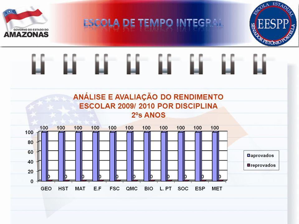 ANÁLISE E AVALIAÇÃO DO RENDIMENTO ESCOLAR 2009/ 2010 POR DISCIPLINA 2ºs ANOS