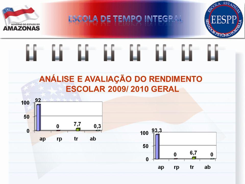 ANÁLISE E AVALIAÇÃO DO RENDIMENTO ESCOLAR 2009/ 2010 GERAL