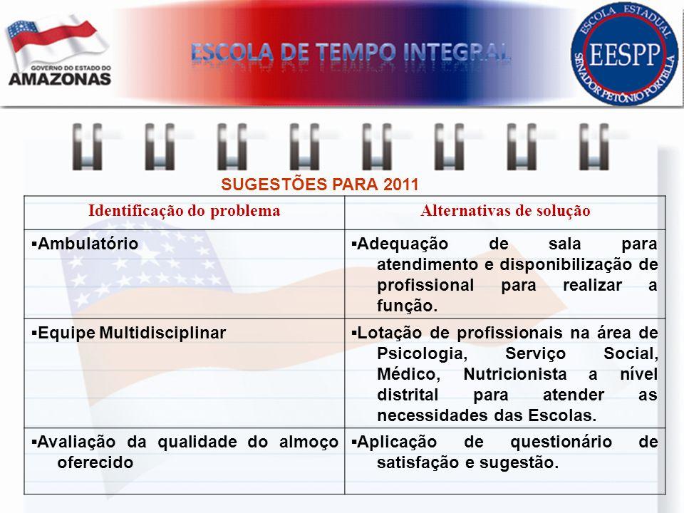 SUGESTÕES PARA 2011 Identificação do problemaAlternativas de solução AmbulatórioAdequação de sala para atendimento e disponibilização de profissional
