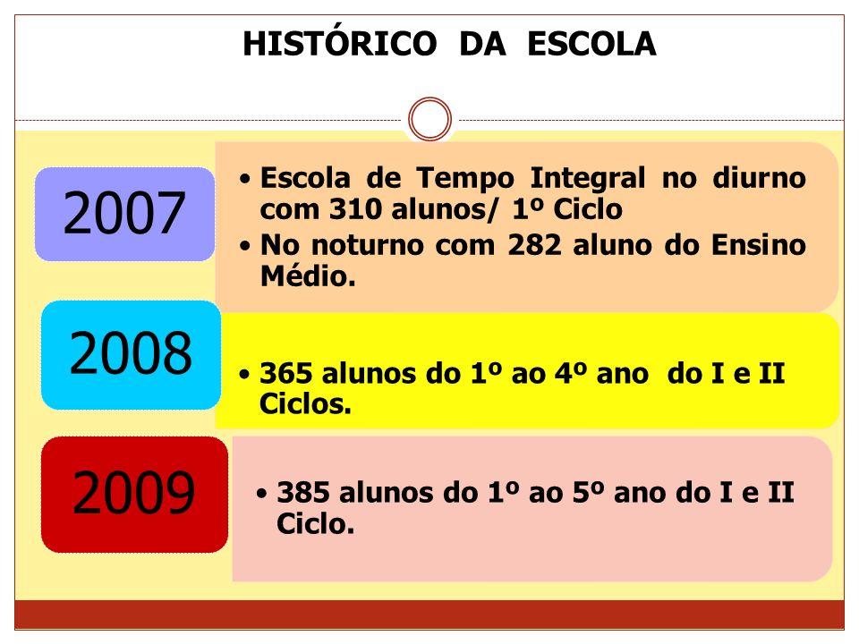 394 alunos do 1º ao 5º ano do I e II Ciclos. 2010 423 alunos do 1º ao 5º ano do I e II Ciclos. 2011