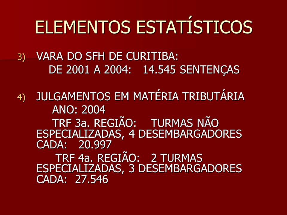 ELEMENTOS ESTATÍSTICOS 3) VARA DO SFH DE CURITIBA: DE 2001 A 2004: 14.545 SENTENÇAS DE 2001 A 2004: 14.545 SENTENÇAS 4) JULGAMENTOS EM MATÉRIA TRIBUTÁ