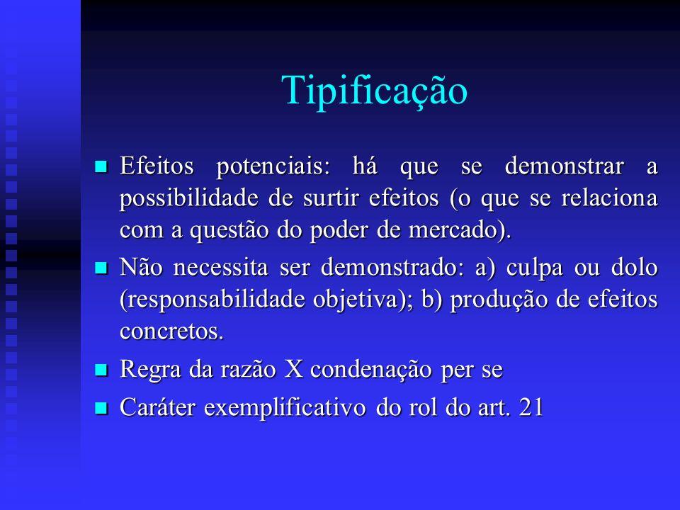 Tipificação Efeitos potenciais: há que se demonstrar a possibilidade de surtir efeitos (o que se relaciona com a questão do poder de mercado). Efeitos