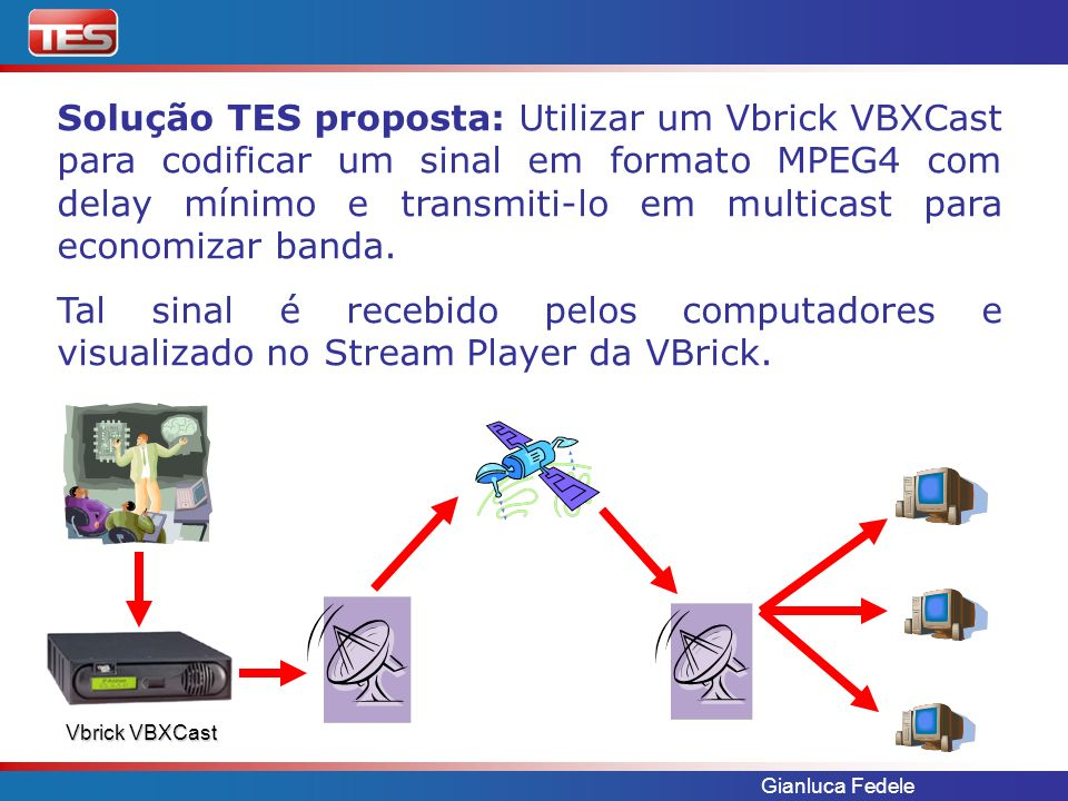 Gianluca Fedele Solução TES proposta: Utilizar um Vbrick VBXCast para codificar um sinal em formato MPEG4 com delay mínimo e transmiti-lo em multicast para economizar banda.