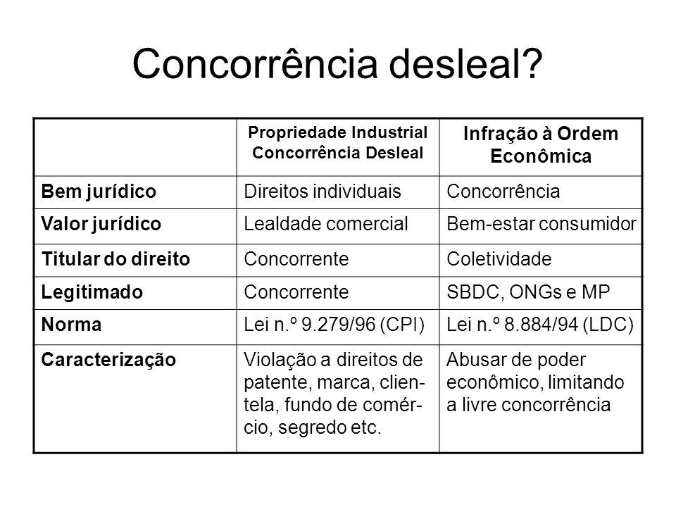 As três vertentes de atuação Controle de estruturas Controle de condutas Advocacia da Concorrência