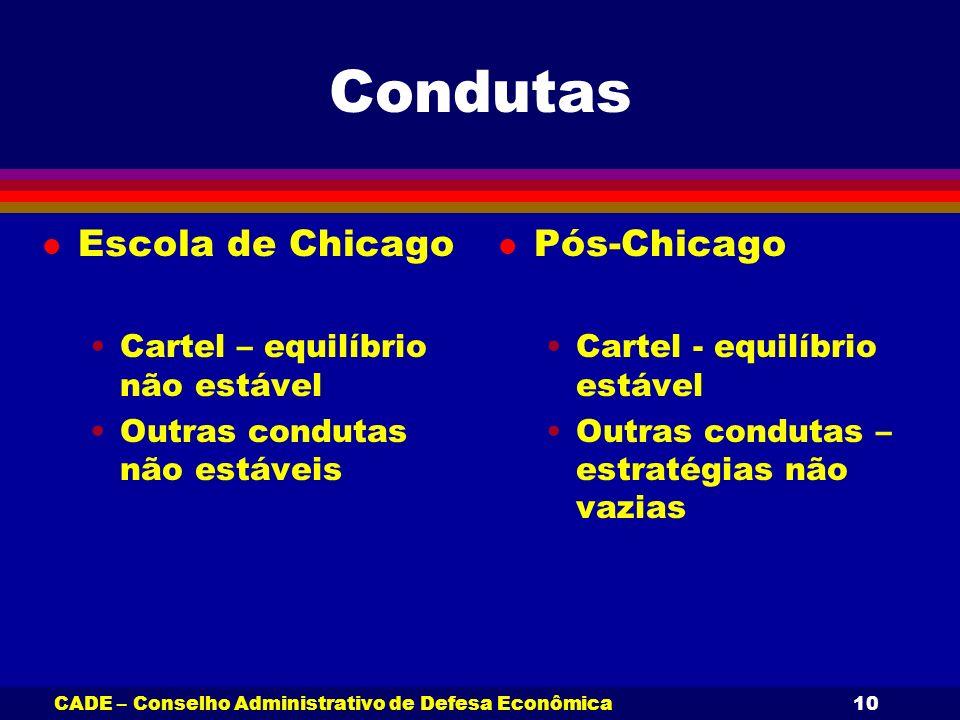 CADE – Conselho Administrativo de Defesa Econômica10 Condutas l Escola de Chicago Cartel – equilíbrio não estável Outras condutas não estáveis l Pós-C