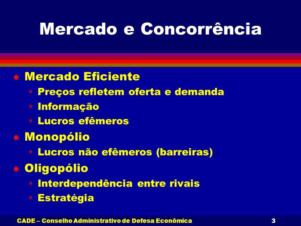 CADE – Conselho Administrativo de Defesa Econômica3 Mercado e Concorrência l Mercado Eficiente Preços refletem oferta e demanda Informação Lucros efêm