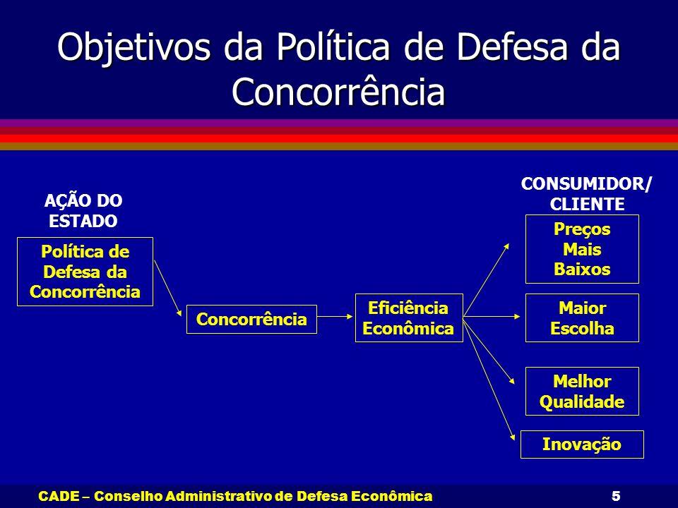 CADE – Conselho Administrativo de Defesa Econômica5 Objetivos da Política de Defesa da Concorrência Política de Defesa da Concorrência Eficiência Econ