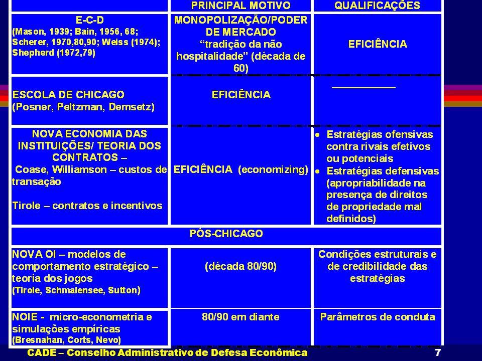 CADE – Conselho Administrativo de Defesa Econômica7