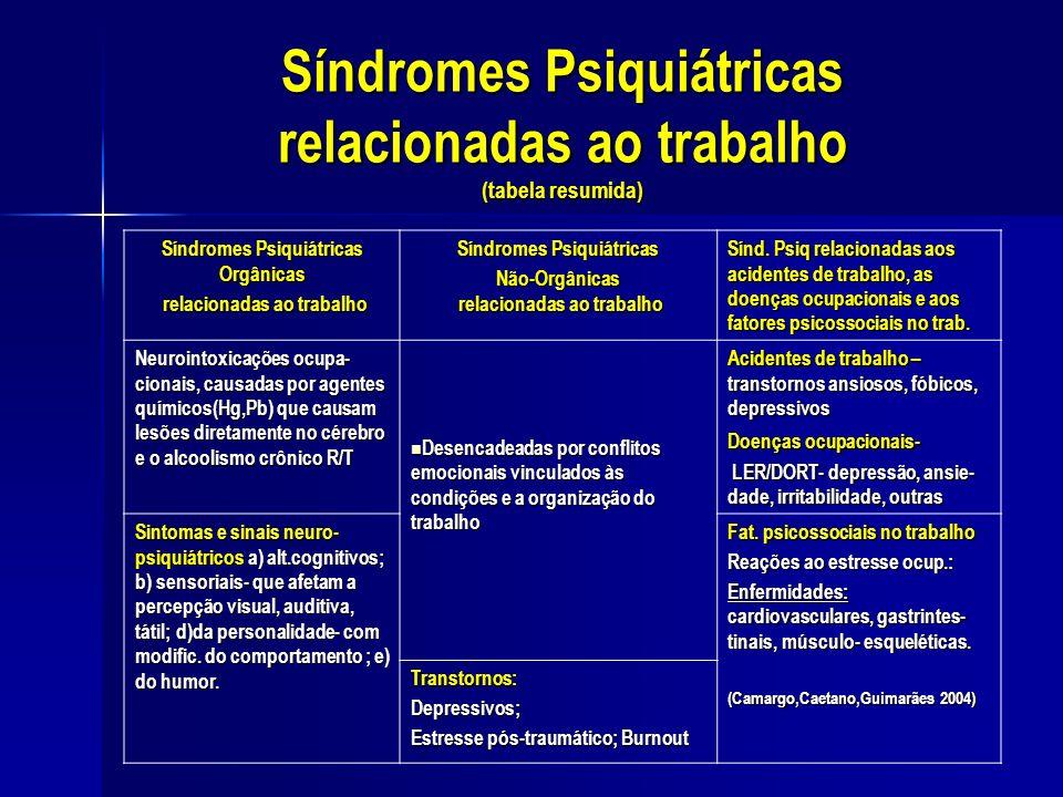 Síndromes Psiquiátricas relacionadas ao trabalho (tabela resumida) Síndromes Psiquiátricas Orgânicas relacionadas ao trabalho relacionadas ao trabalho