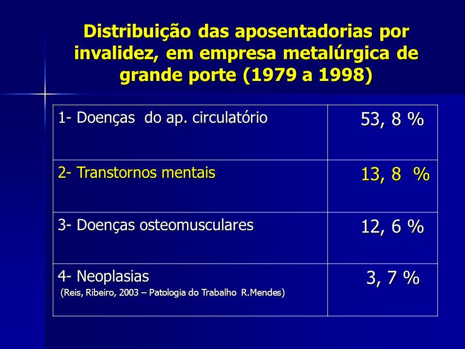 Distribuição das aposentadorias por invalidez, em empresa metalúrgica de grande porte (1979 a 1998) 1- Doenças do ap. circulatório 53, 8 % 53, 8 % 2-
