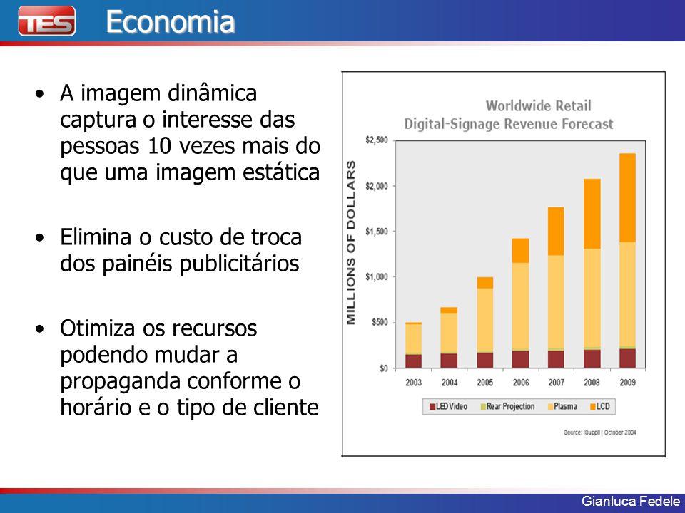 Gianluca FedeleEconomia A imagem dinâmica captura o interesse das pessoas 10 vezes mais do que uma imagem estática Elimina o custo de troca dos painéi