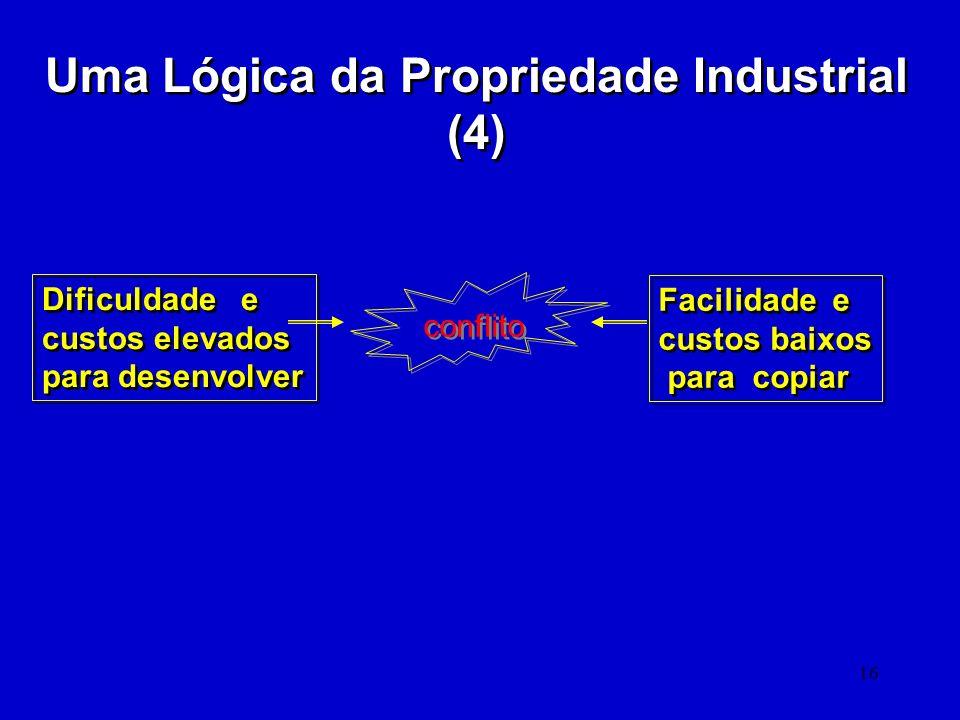 16 Uma Lógica da Propriedade Industrial (4) Dificuldade e custos elevados para desenvolver Dificuldade e custos elevados para desenvolver Facilidade e
