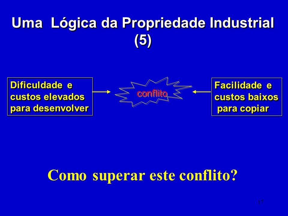 17 Uma Lógica da Propriedade Industrial (5) Dificuldade e custos elevados para desenvolver Dificuldade e custos elevados para desenvolver Facilidade e