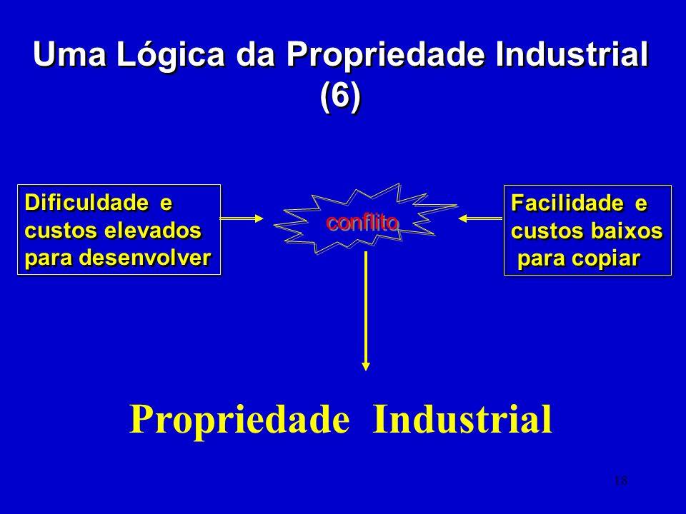 18 Uma Lógica da Propriedade Industrial (6) Dificuldade e custos elevados para desenvolver Dificuldade e custos elevados para desenvolver Facilidade e