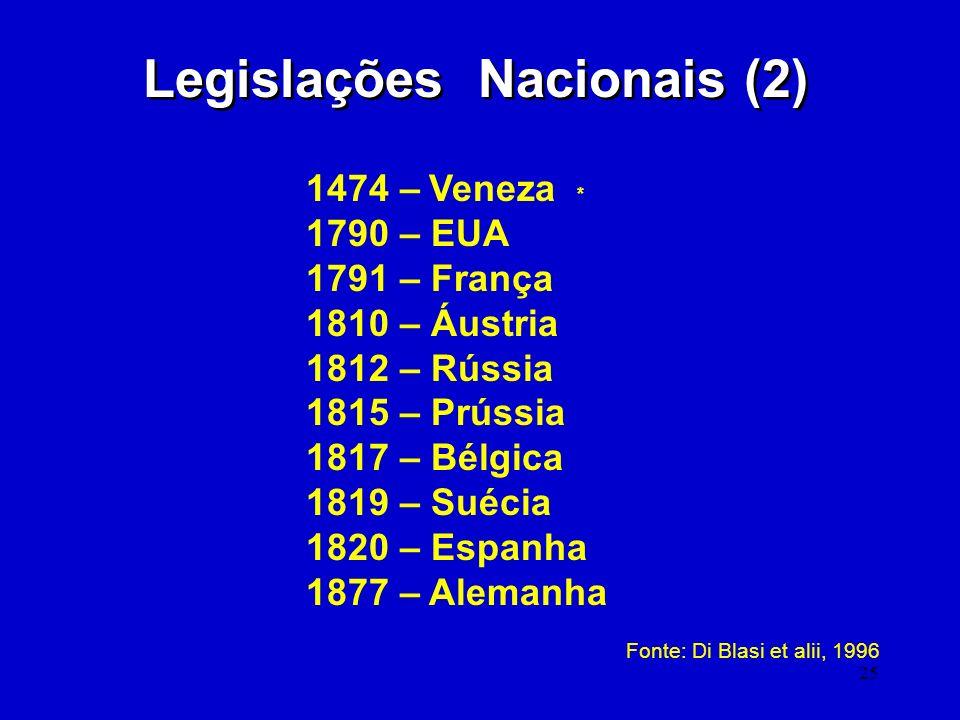 25 Legislações Nacionais (2) 1474 – Veneza * 1790 – EUA 1791 – França 1810 – Áustria 1812 – Rússia 1815 – Prússia 1817 – Bélgica 1819 – Suécia 1820 –
