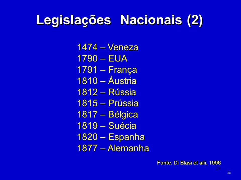 29 Legislações Nacionais (2) 1474 – Veneza 1790 – EUA 1791 – França 1810 – Áustria 1812 – Rússia 1815 – Prússia 1817 – Bélgica 1819 – Suécia 1820 – Es