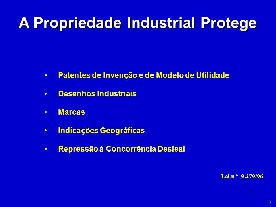 7 A Propriedade Industrial Protege Patentes de Invenção e de Modelo de Utilidade Desenhos Industriais Marcas Indicações Geográficas Repressão à Concor