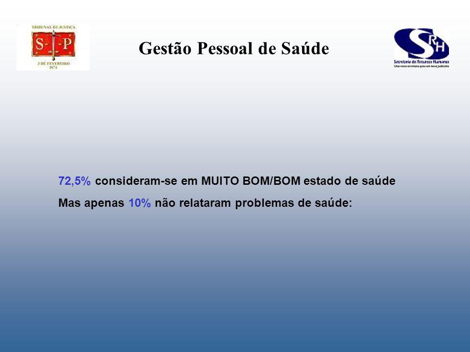 72,5% consideram-se em MUITO BOM/BOM estado de saúde Mas apenas 10% não relataram problemas de saúde: Gestão Pessoal de Saúde