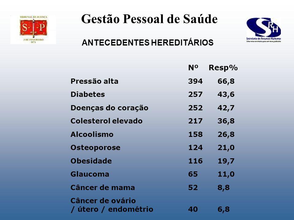 ANTECEDENTES HEREDITÁRIOS Nº Resp% Pressão alta39466,8 Diabetes25743,6 Doenças do coração25242,7 Colesterol elevado21736,8 Alcoolismo15826,8 Osteoporo