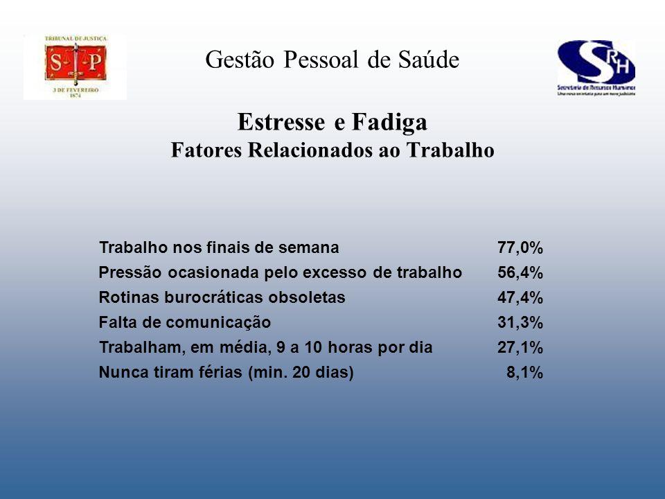 Gestão Pessoal de Saúde Estresse e Fadiga Fatores Relacionados ao Trabalho Trabalho nos finais de semana77,0% Pressão ocasionada pelo excesso de traba