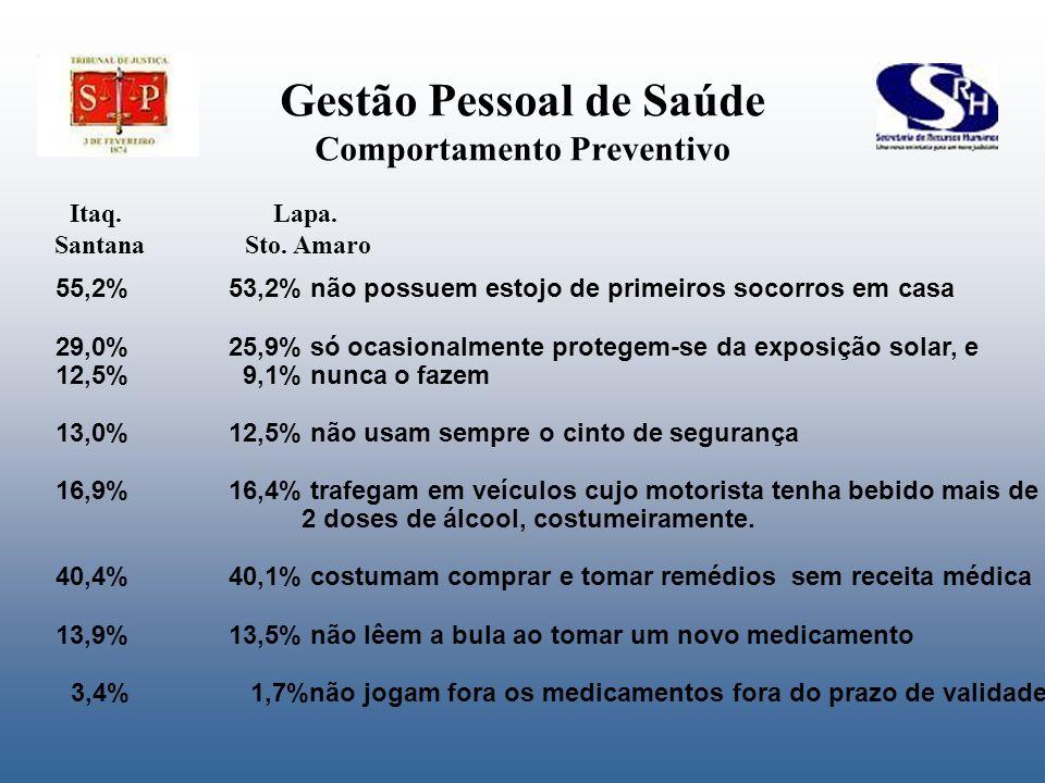 Gestão Pessoal de Saúde Comportamento Preventivo 55,2%53,2% não possuem estojo de primeiros socorros em casa 29,0%25,9% só ocasionalmente protegem-se