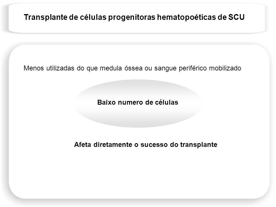 Transplante de células progenitoras hematopoéticas de SCU Menos utilizadas do que medula óssea ou sangue periférico mobilizado Baixo numero de células