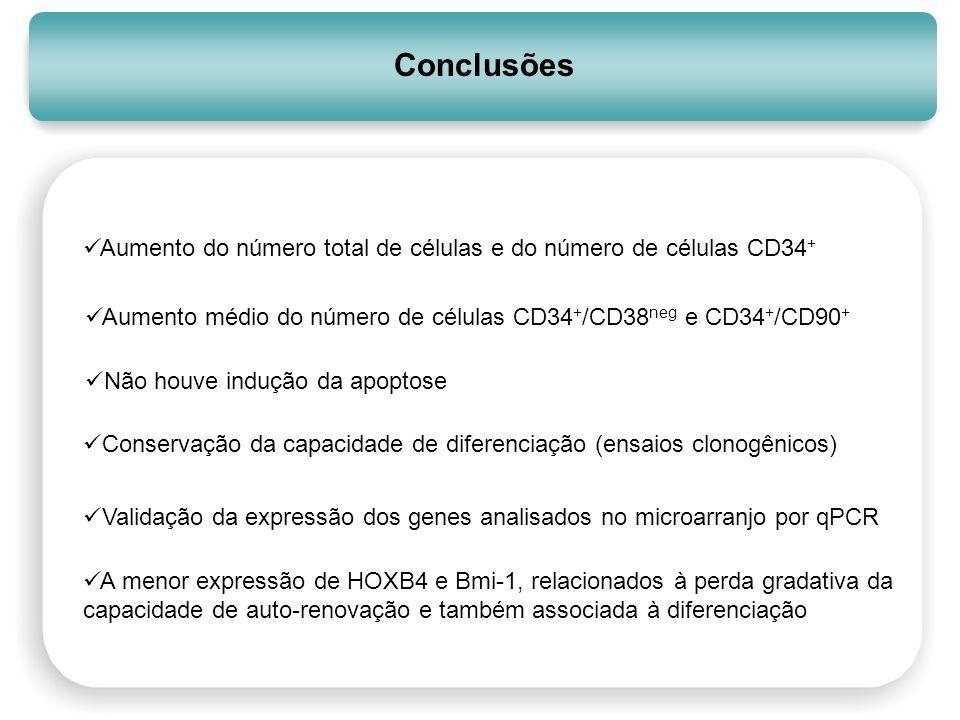 Conclusões Aumento do número total de células e do número de células CD34 + Aumento médio do número de células CD34 + /CD38 neg e CD34 + /CD90 + Não h