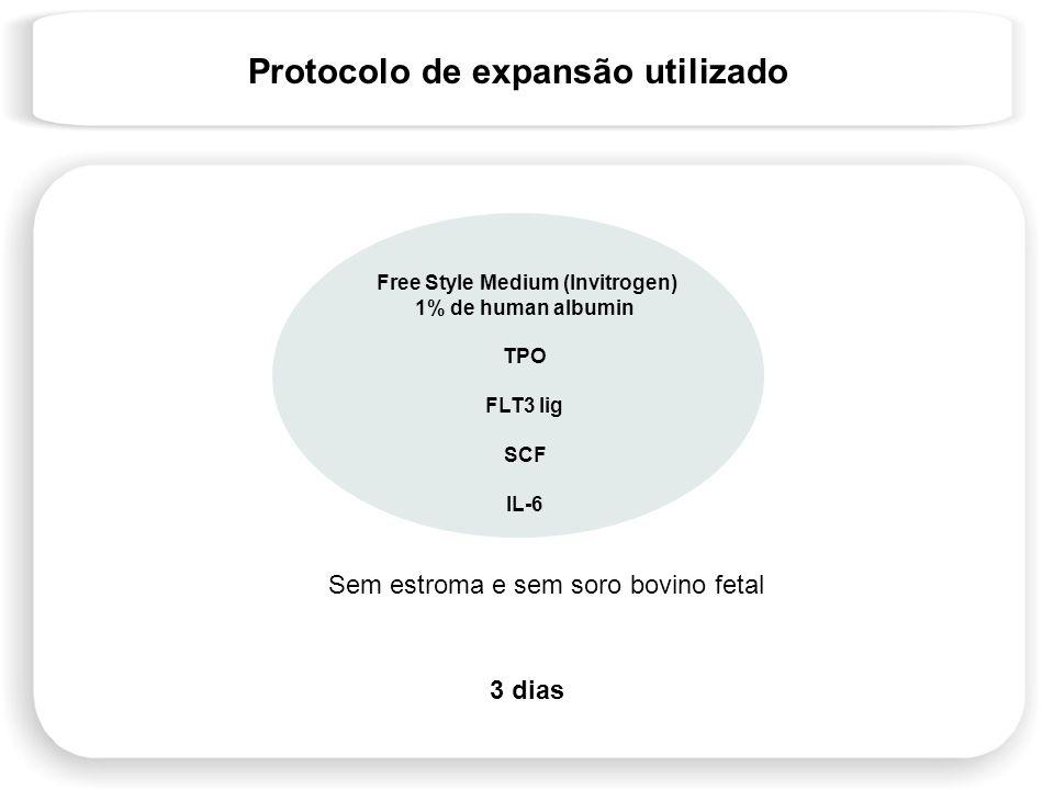 Protocolo de expansão utilizado Free Style Medium (Invitrogen) 1% de human albumin TPO FLT3 lig SCF IL-6 3 dias Sem estroma e sem soro bovino fetal