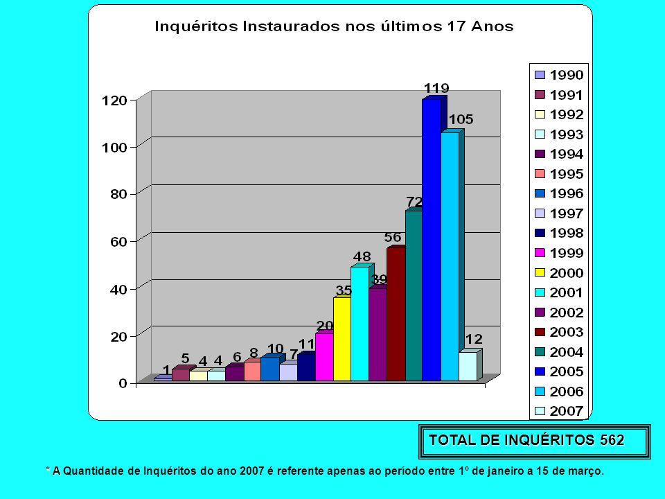 TOTAL DE INQUÉRITOS 562 * A * A Quantidade de Inquéritos do ano 2007 é referente apenas ao período entre 1º de janeiro a 15 de março.